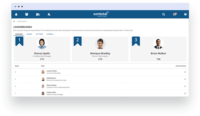 With SumTotal's Gamification capabilities employees can earn points for completing actions within the system – like finishing a learning activity or updating goals, while leaderboards provides visibility into how employees and teams compare to others.