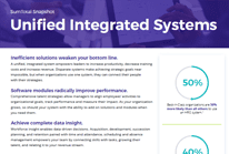 SumTotal Snapshot – Unified Integrated Systems