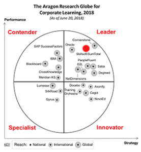 Leader in Aragon Research Globe for Corporate Learning 2018