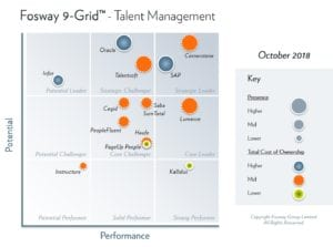 SumTotal advances in Fosway Talent Management grid