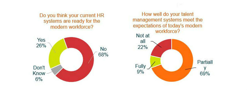 Do you think your HR systems are ready for the modern workforce? How well do your talent management systems meet the expectations of today's modern workforce?